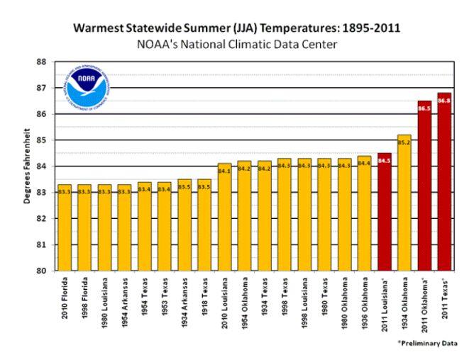 Tabela średnich temperatura w USA, 1895-2011/NOAA