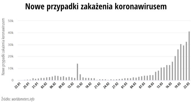 Nowe przypadki zakażenia koronawirusem