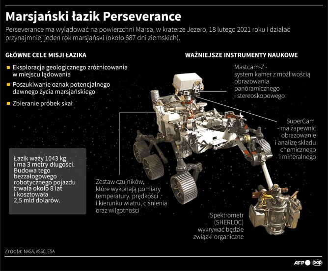 Marsjański łazik Perseverance (Adam Ziemienowicz/Maciej Zieliński/PAP/AFP)